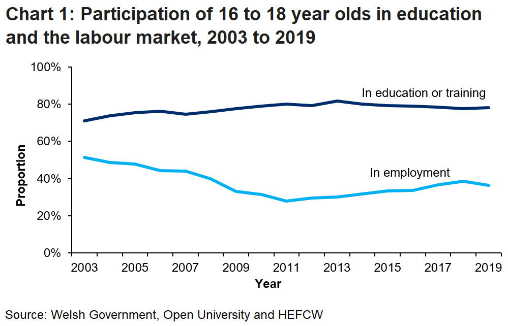 Chart 1 show the proportion of 16 to 18 year olds in education or training and in employment. There was a slight increase from 77.6% to 78.3% of those in education or training.
