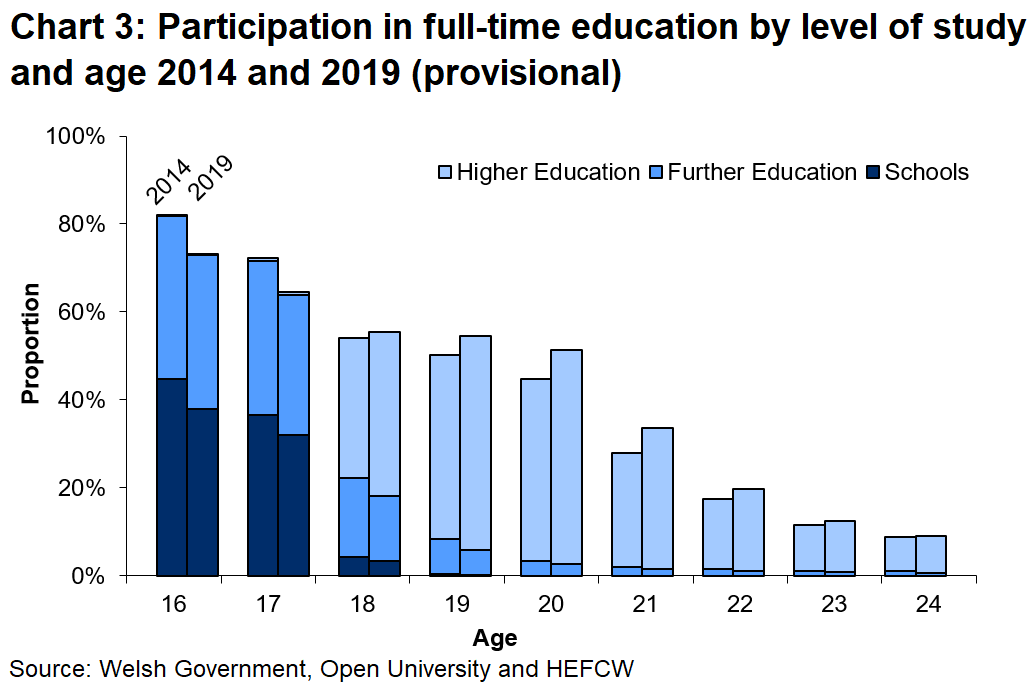 Chart 3 shows participation in full-time education by level of study and age. Participation in full-time education decreases with age.