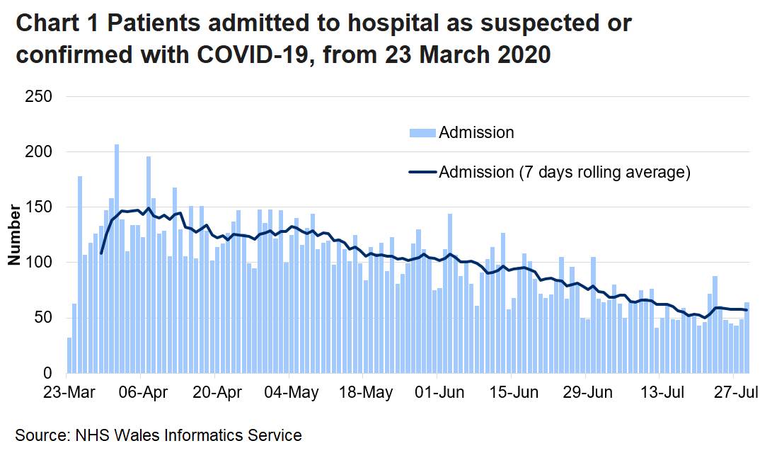 Chart 1 shows daily number of patients admitted to hospital with confirmed or suspected Covid-19 from 23 March 2020 to 29 July 2020. In recent days the number of hospitalisations for Covid-19 has remained broadly stable following a small increase on the 23 July.