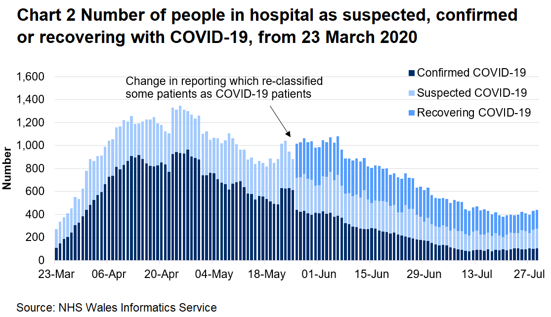 Chart 2 shows the number of people in hospital confirmed, recovering or suspected with Covid-19 from 23 March 2020 to 29 July 2020. The number of suspected COVID-19 patients has increased slightly in recent days.