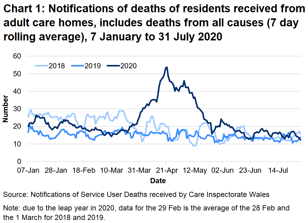 Chart 1: Notifications of deaths of residents received from adult care homes, includes deaths from all causes (7 day rolling average): CIW have been notified of 3,685 deaths in adult care homes residents since the 1 March 2020. This covers deaths from all causes, not just COVID-19. This is 66% higher than the number of deaths reported for the same time period last year, and 42% higher than for the same period in 2018.