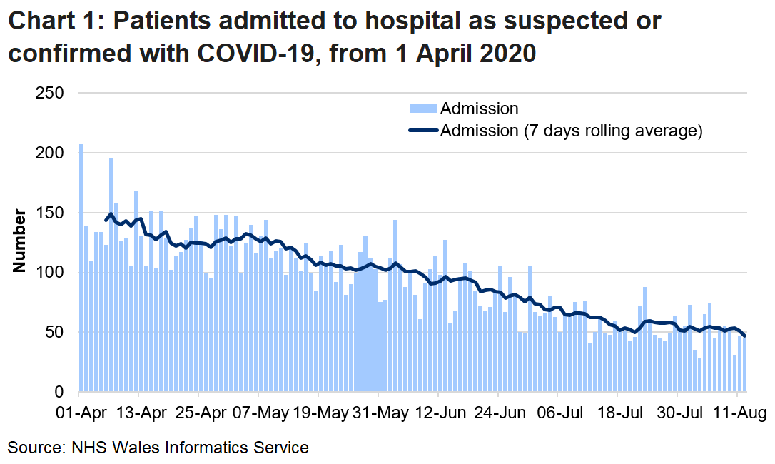 Chart 1 shows daily number of patients admitted to hospital with confirmed or suspected COVID-19 from 1 April 2020 to 12 August 2020. There has been an overall decline in admissions, although there is a lot of volatility in the daily numbers. In recent days, the 7 days rolling average has remained broadly stable following a small increase on the 23 July