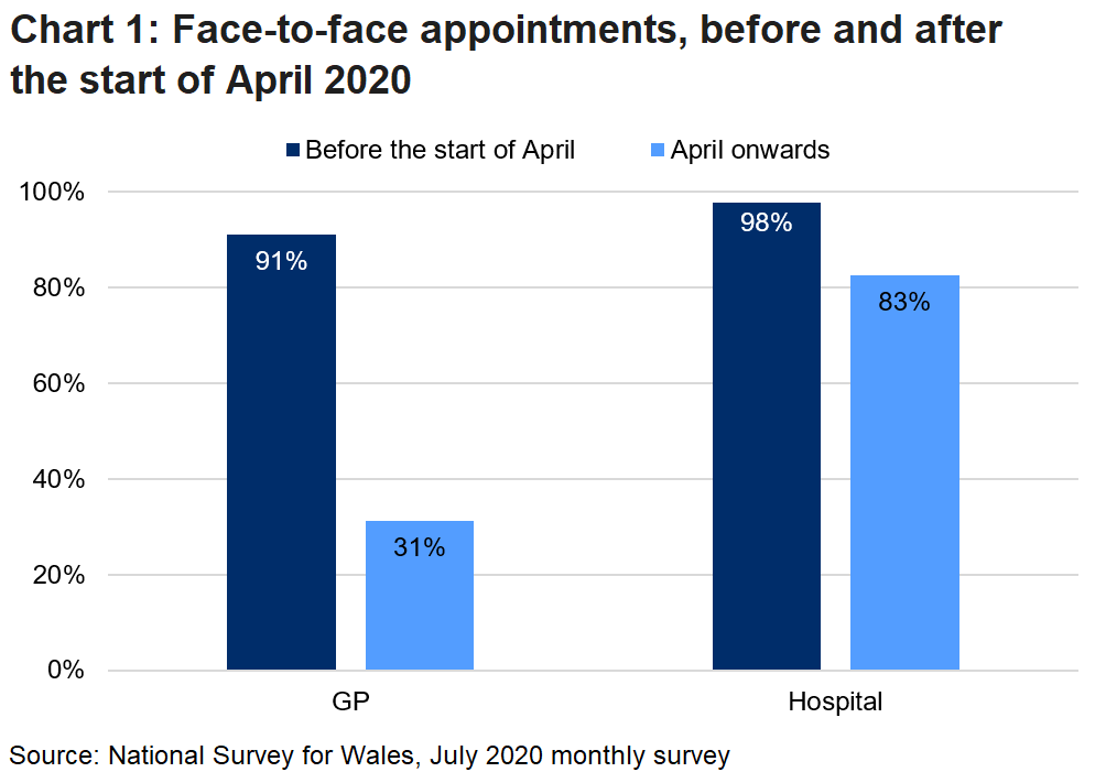 Chart 1 shows that face-to-face GP appointments fell from 91% before the start of April to 31% after, and that face-to-face hospital appointments fell from 98% before the start of April to 83% after.