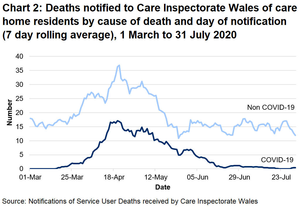 Chart 2: Deaths notified to CIW of care home residents by cause of death and day of notification (7 day rolling average): CIW has been notified of 739 care home resident deaths with suspected or confirmed COVID-19. This makes up 20% of all reported deaths.  344 of these were reported as confirmed COVID-19 and 395 suspected COVID-19. The first suspected COVID-19 death notified to CIW was on the 16th March, which occurred in a hospital setting.