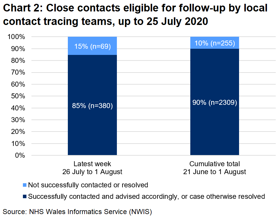 The chart shows that, over the latest week, 85% of close contacts eligible for follow-up were successfully contacted and advised and 15% were not. In total, since 21 June, 90% were successfully contacted and advised and 10% were not.