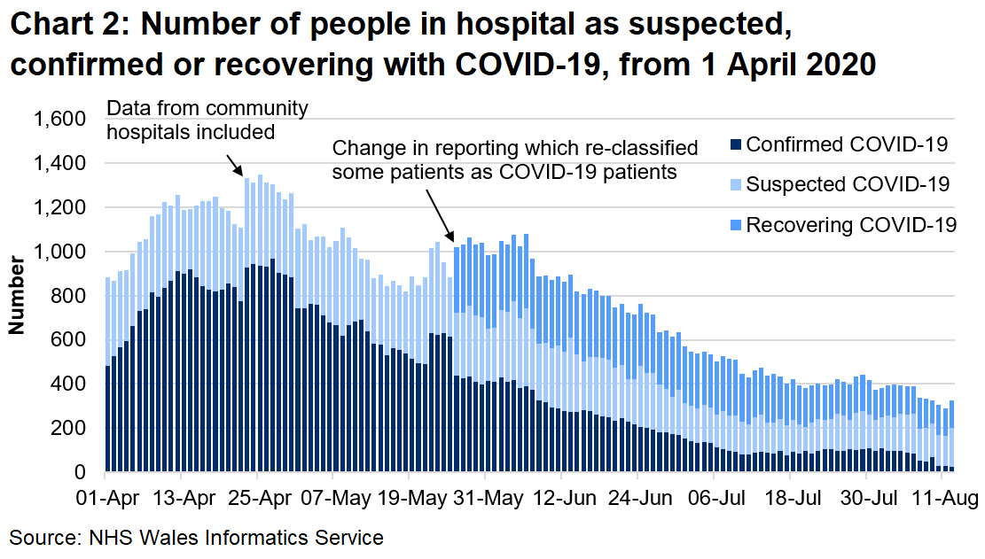 Chart 2 shows the number of people in hospital confirmed, recovering or suspected with COVID-19 from 1 April 2020 to 12 August 2020. The number of confirmed COVID-19 patients has fallen since the peak in April.