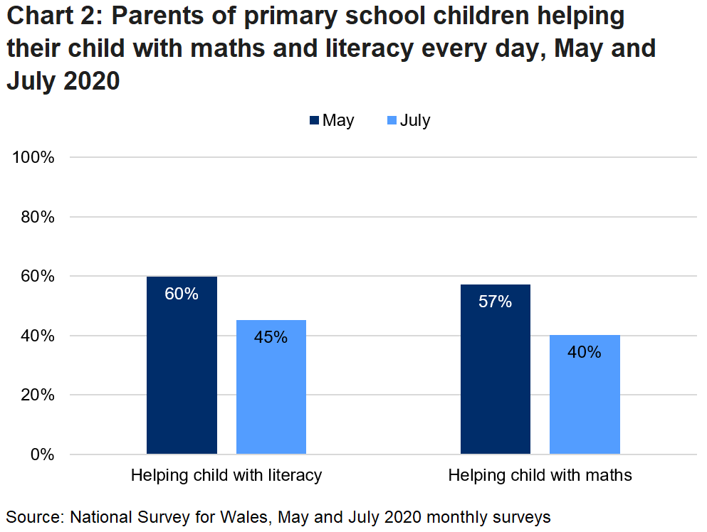 Chart 2 shows the change between May and July, in the proportion of parents of primary school children helping their child with literacy and maths every day.