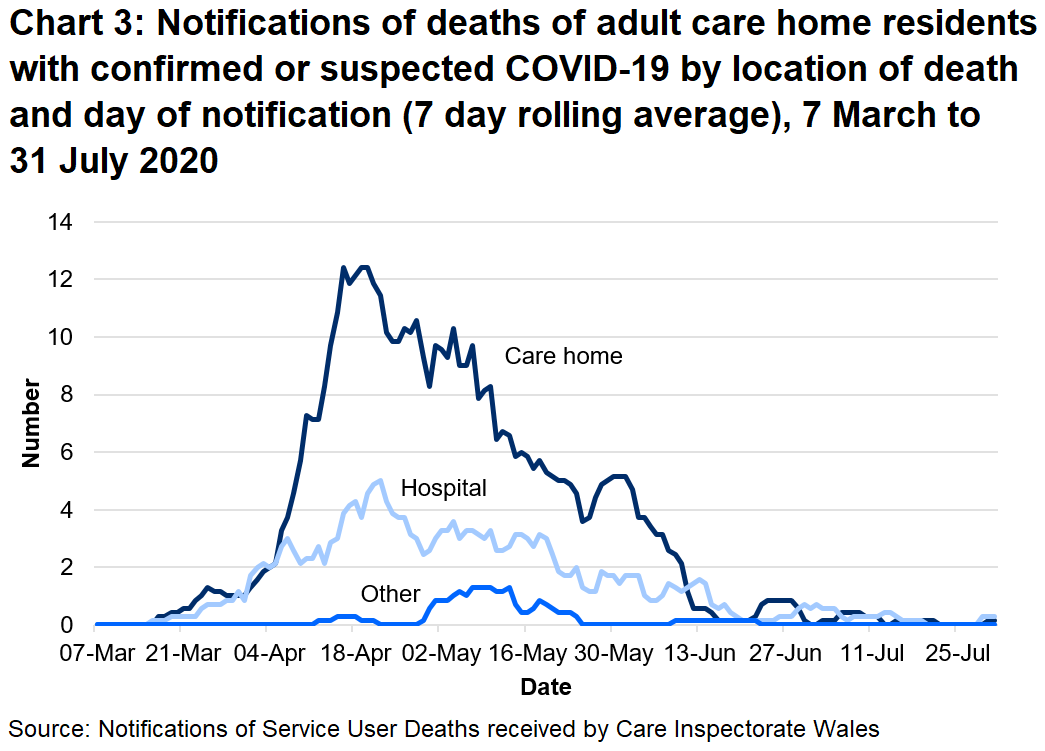 Chart 3: Notifications of deaths of adult care home residents with confirmed or suspected COVID-19 by location of death and day of notification (7 day rolling average): 68% of suspected and confirmed COVID-19 deaths were located in the care home. 29% of suspected and confirmed COVID-19 deaths were located in the hospital.