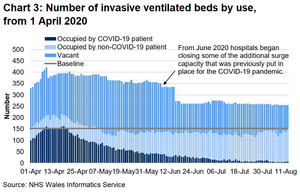 Chart 3 shows the number of invasive beds occupied by use from 1 April 2020 to 12 August 2020. The number of invasive ventilated beds occupied by COVID-19 patients has decreased since a peak in mid-April, and has remained stable throughout July and early August.