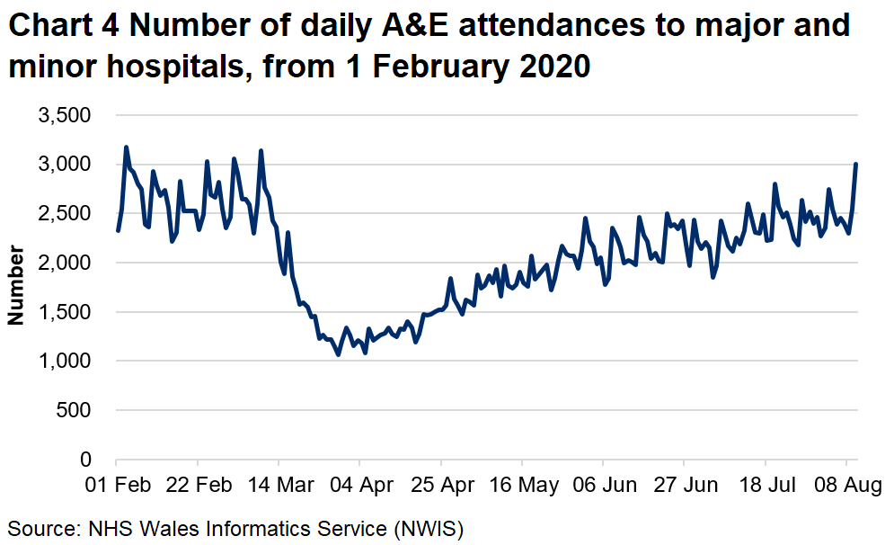 Chart 4 shows the number of A&E attendances falling sharply from mid March to around half the previous number, then climbing slowly from early April, returning to near pre-pandemic levels in early August.