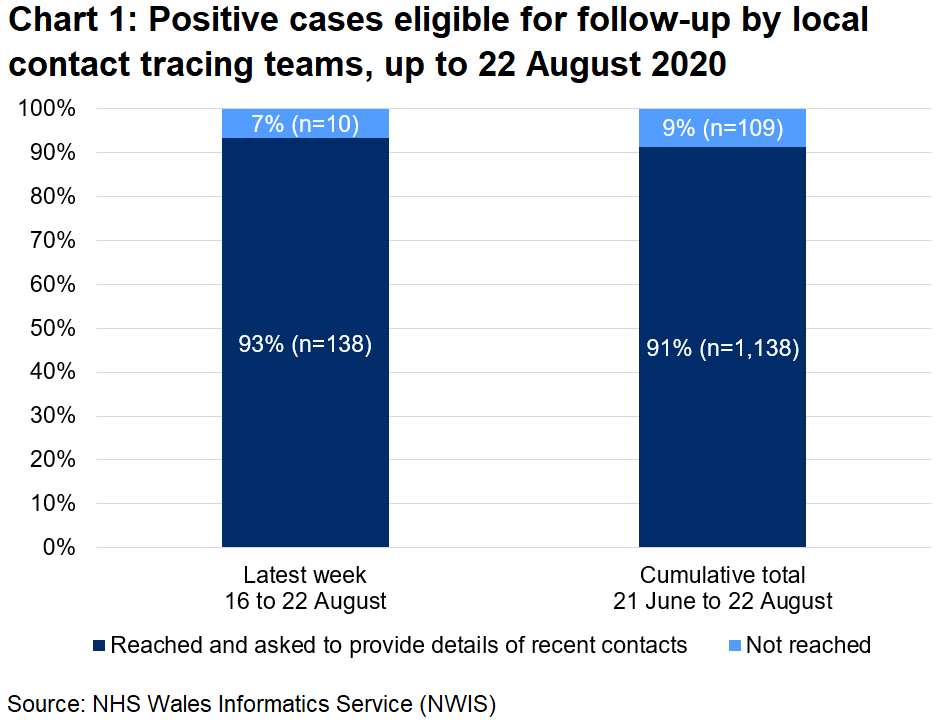 The chart shows that, over the latest week, 93% of those eligible for follow-up were reached and 7% were not reached. In total, since 21 June, 91% were reached and 9% were not reached.