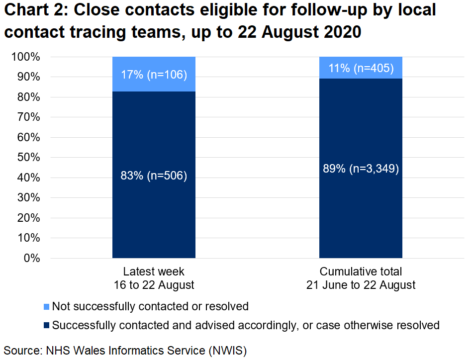 The chart shows that, over the latest week, 83% of close contacts eligible for follow-up were successfully contacted and advised and 17% were not. In total, since 21 June, 89% were successfully contacted and advised and 11% were not.