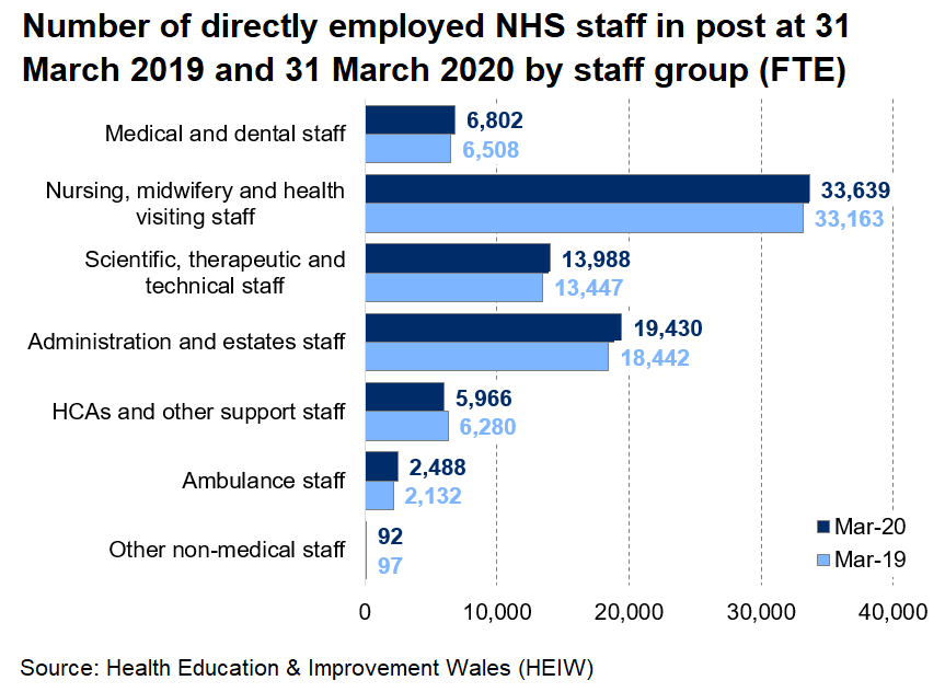 Chart showing the number of staff directly employed by the NHS in Wales, by staff group, at 31 March 2019 and 2020. All groups, except for 'Health Care Assistants and other support staff' and 'Other non-medical staff', have increased since 31 March 2019.