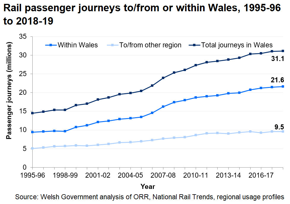 Rail passenger journeys to/from or within Wales between 1995-96 and 2018-19. The number of rail passenger journeys in Wales increased in 2018-19, reaching its highest levels on record.