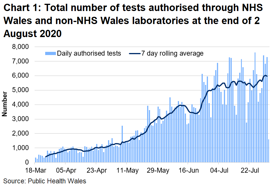 Chart on the number of tests authorised for Welsh residents at the end of 2 August 2020. The number of tests authorised in NHS Wales laboratories has been on the rise since the middle of May until the start of June where there have been small fluctuations since.