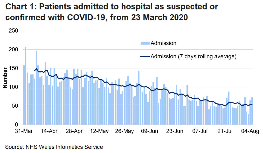 Chart 1 shows daily number of patients admitted to hospital with confirmed or suspected Covid-19 from 23 March 2020 to 4 August 2020. In recent days the number of hospitalisations for Covid-19 has remained broadly stable following a small increase on the 23 July.
