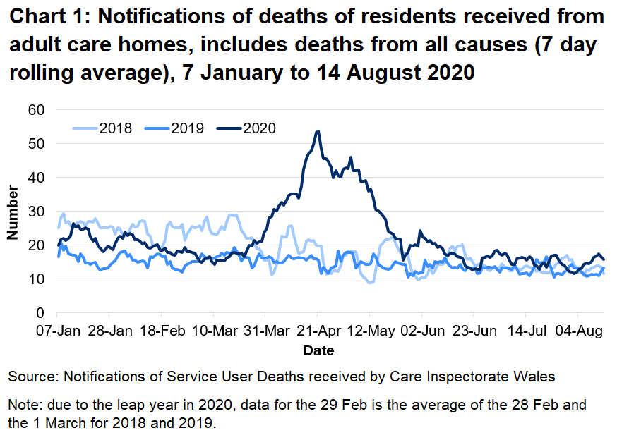 CIW have been notified of 3,899 deaths in adult care homes residents since the 1 March 2020. This covers deaths from all causes, not just COVID-19. This is 63% higher than the number of deaths reported for the same time period last year, and 40% higher than for the same period in 2018.