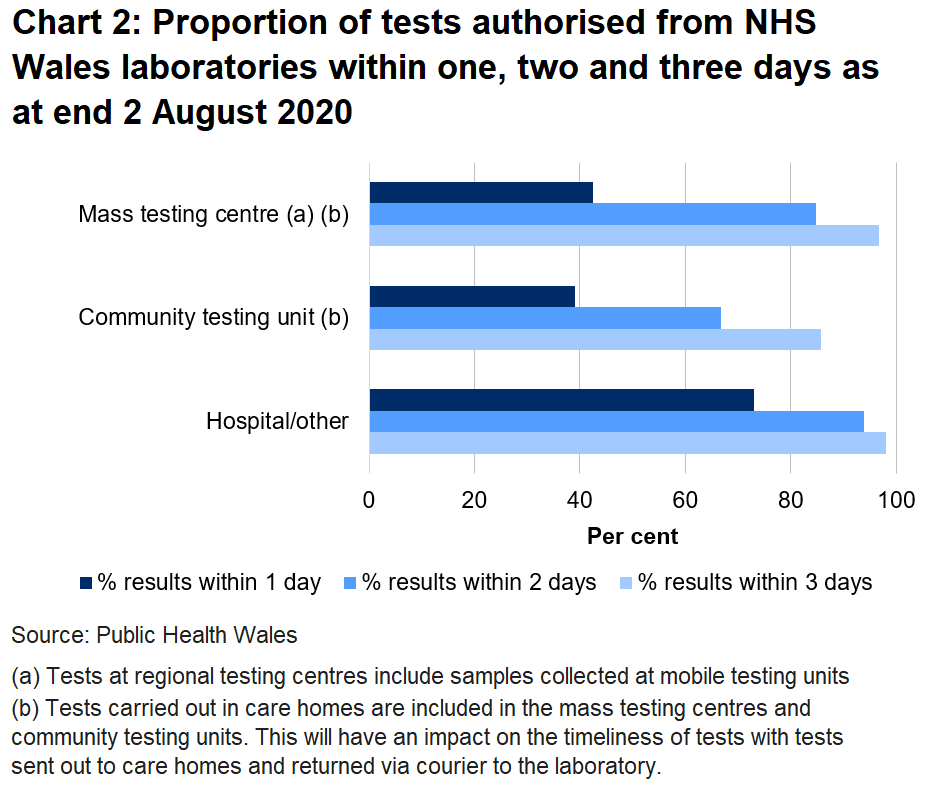 Chart on the proportion of tests authorised from NHS Wales laboratories within one, two and three days as at end 2 August 2020.	Of all tests authorised from NHS Wales laboratories 67% returned within two days in community testing units compared to 97% in hospitals.