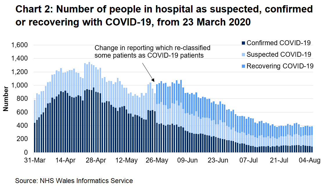 Chart 2 shows the number of people in hospital confirmed, recovering or suspected with Covid-19 from 23 March 2020 to 4 August 2020. The number of suspected COVID-19 patients has increased slightly in recent days.
