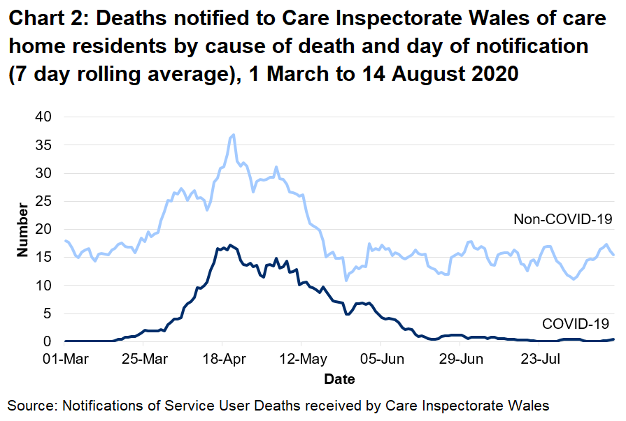 CIW has been notified of 742 care home resident deaths with suspected or confirmed COVID-19. This makes up 19% of all reported deaths.  346 of these were reported as confirmed COVID-19 and 396 suspected COVID-19. The first suspected COVID-19 death notified to CIW was on the 16th March, which occurred in a hospital setting.