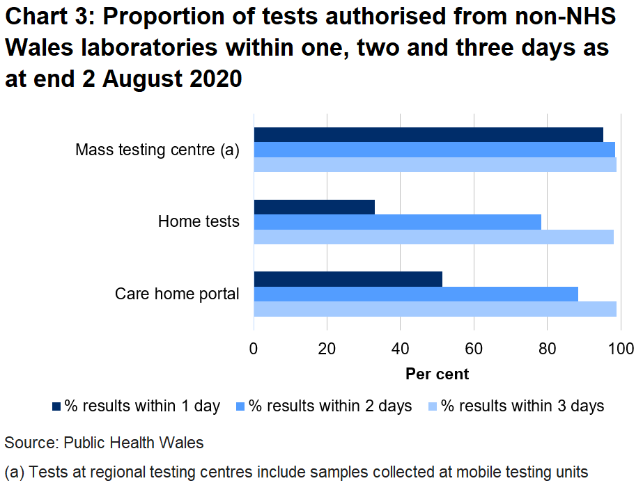 Chart on the proportion of tests authorised from non-NHS Wales laboratories within one, two and three days as at end 2 August 2020. 88% of care home tests were returned within two days, 78% of home tests were returned in two days and 98% of tests from regional testing centres were returned in two days.