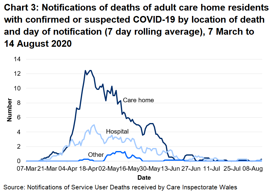 68% of suspected and confirmed COVID-19 deaths were located in the care home. 29% of suspected and confirmed COVID-19 deaths were located in the hospital.