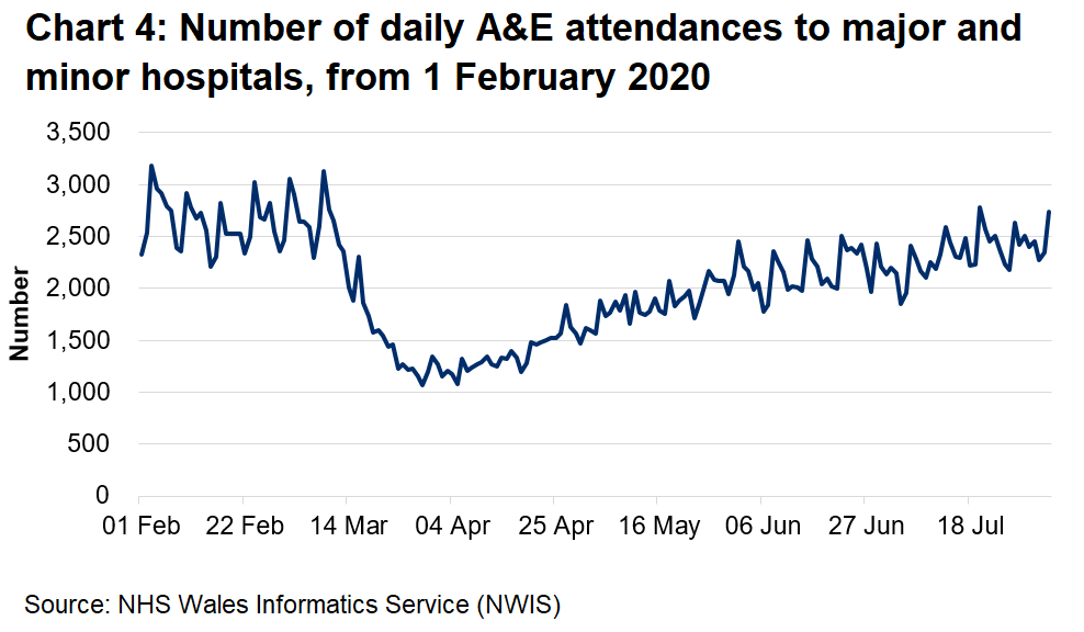 Chart 4 shows the number of A&E attendences falling sharply from mid March to around half the previous number, then climbing slowly from early April, returning to near-normal levels in late July.