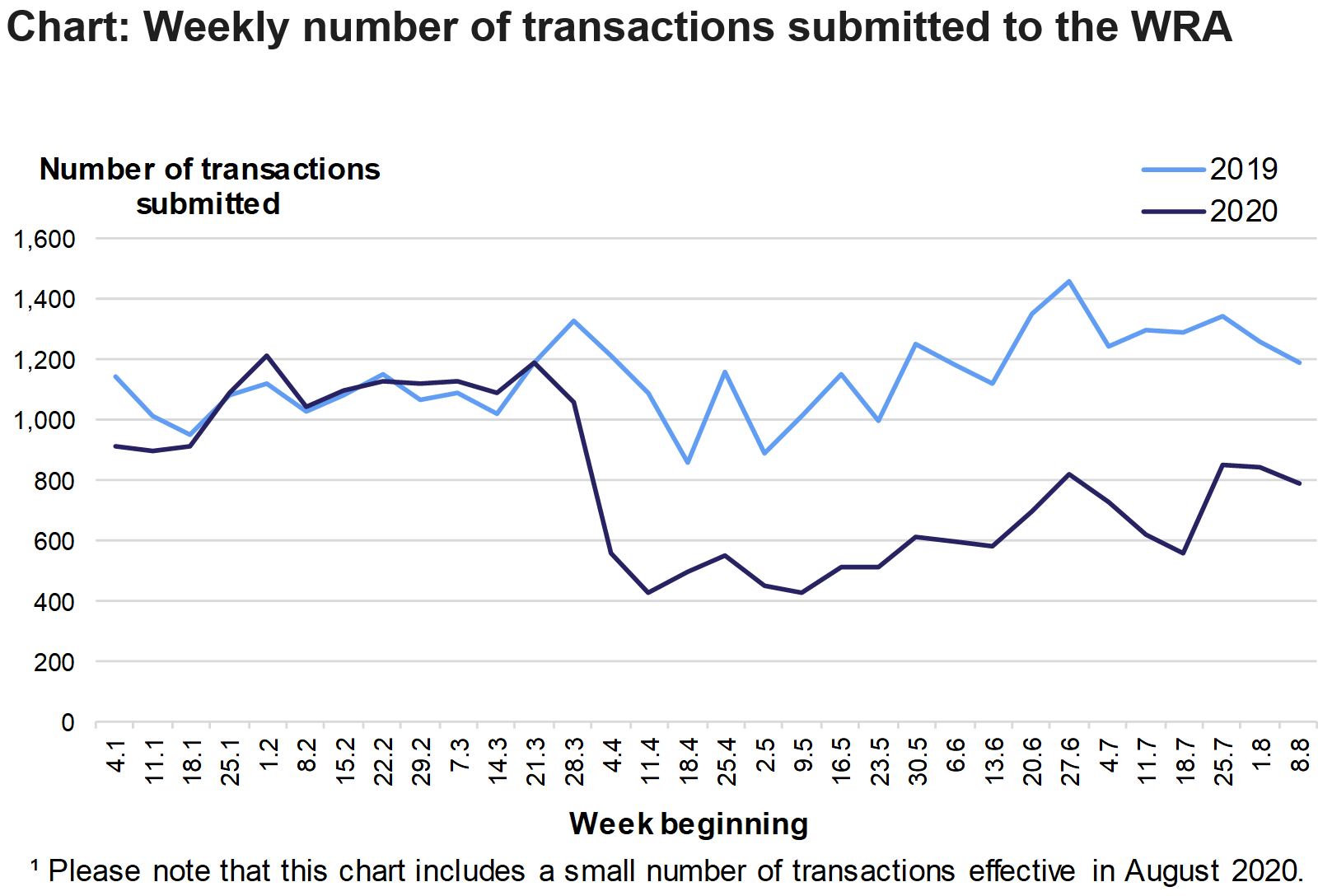 The chart shows the number of residential and non-residential transactions submitted to the WRA each week from January to August, in 2019 and 2020. Please note that this chart includes a small number of transactions effective in August 2020.