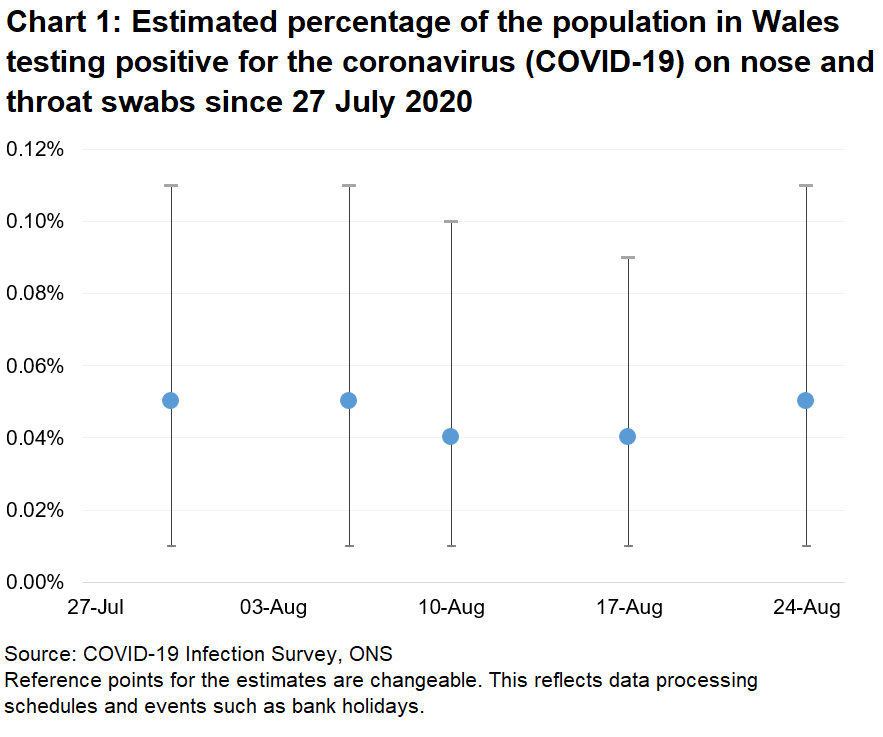 Chart showing the official estimates for the percentage of people testing positive through nose and throat swabs from the 29th July to 25th August 2020. The estimates have been relatively stable over the period, at between 0.04% and 0.05%.