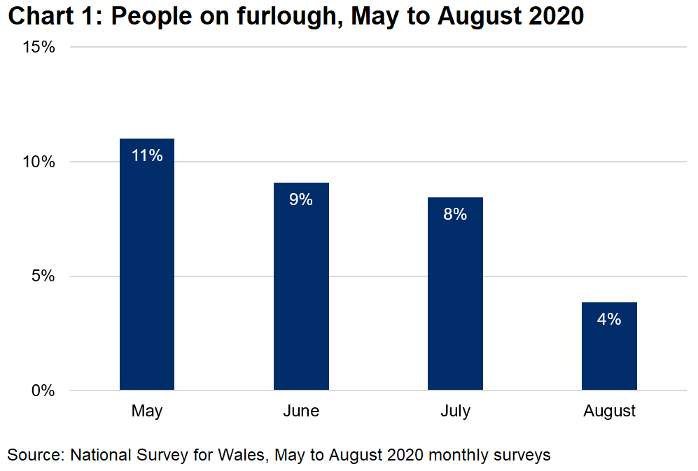 Chart 1 shows that the proportion of people on furlough falls from 11% in May, to 9% in June, 8% in July, and 4% in August.