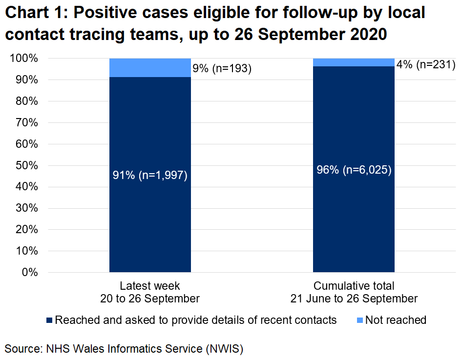 The chart shows that, over the latest week, 91% of those eligible for follow-up were reached and 9% were not reached. In total, since 21 June, 96% were reached and 4% were not reached.