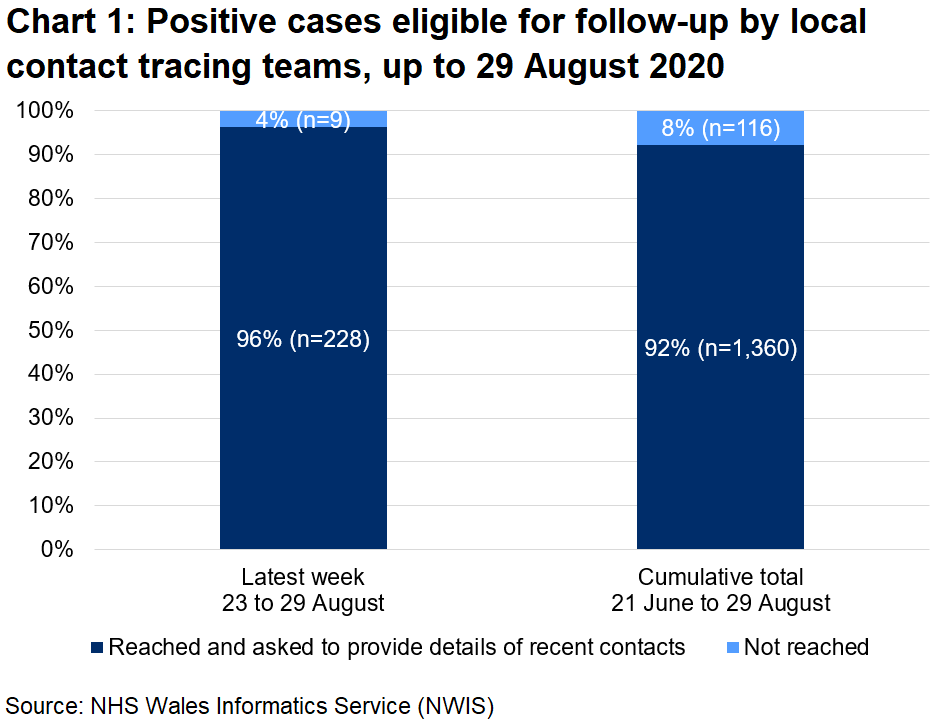 The chart shows that, over the latest week, 96% of those eligible for follow-up were reached and 4% were not reached. In total, since 21 June, 92% were reached and 8% were not reached.