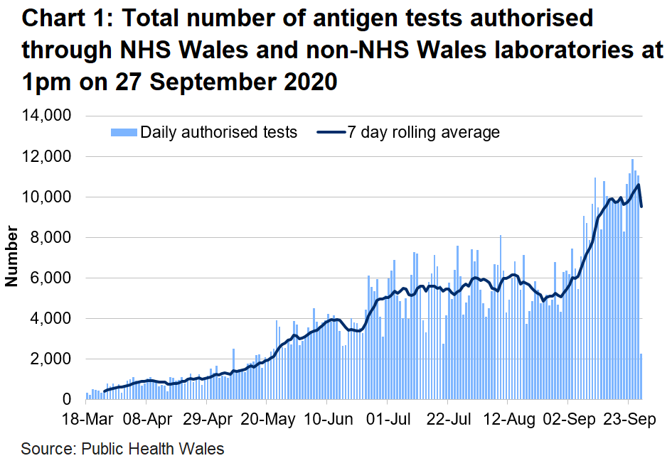 Chart on the number of tests authorised for Welsh residents at 1pm on 27 September 2020. The number of tests authorised in NHS Wales laboratories increased in the middle of June to to the first week of July. The number of tests authorised had been broadly stable until the middle of August with a sharp increase over recent weeks.