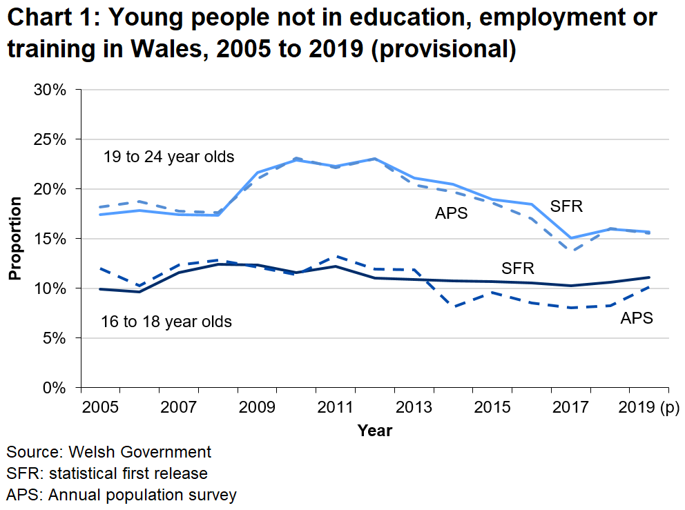 Young People Not In Education Employment Or Training Neet April 2019 To March 2020 Gov Wales