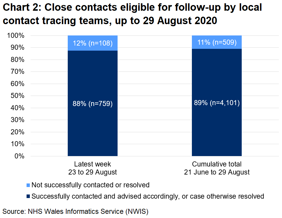 The chart shows that, over the latest week, 88% of close contacts eligible for follow-up were successfully contacted and advised and 12% were not. In total, since 21 June, 89% were successfully contacted and advised and 11% were not.