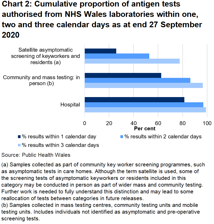 Chart on the proportion of tests authorised from NHS Wales laboratories within one, two and three days as at end 27 September 2020. To date, 62.5% of mass and community in person tests, 25.8% of satellite tests and 81.3% of hospitals tests were authorised within one day.
