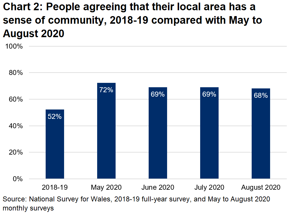 Chart 2 shows that more people are agreeing that their area has a sense of community in monthly surveys this year, compared with when these questions were last asked in a full-year survey in 2018-19.