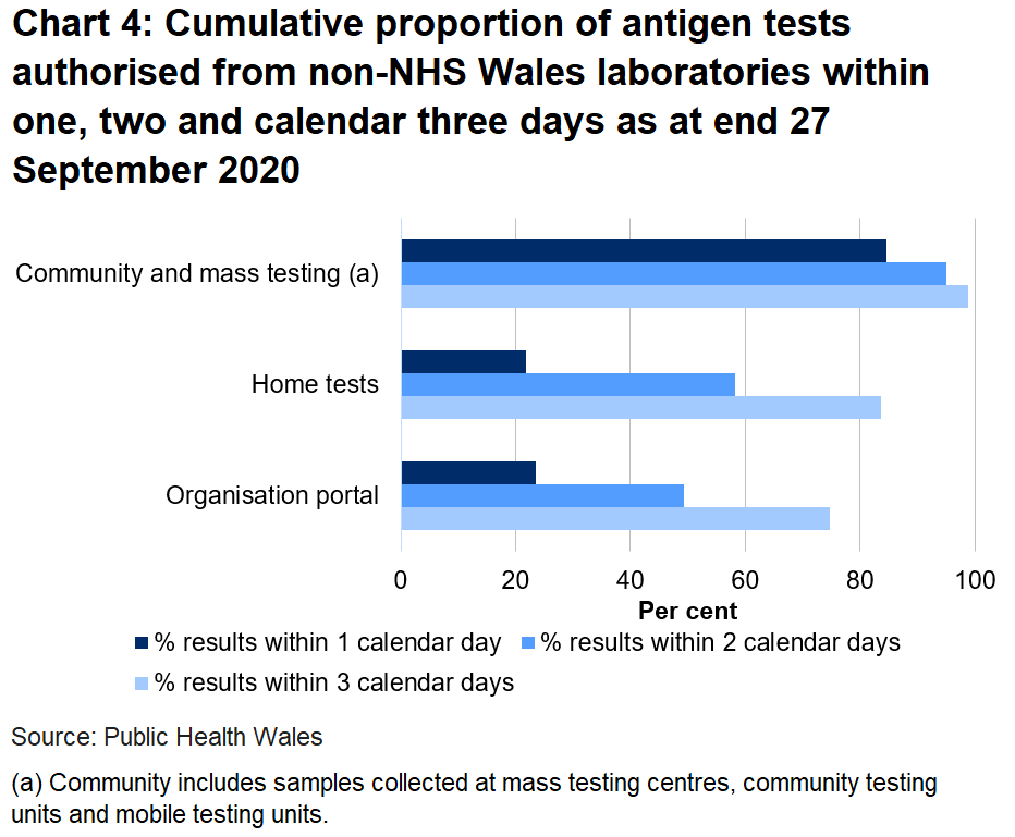 Chart on the proportion of tests authorised from non-NHS Wales laboratories within one, two and three days as at end 27 September 2020. 23.5% of organisation portal tests were returned within one day, 21.8% of home tests were returned in one day and 84.6% of community tests were returned in one day.