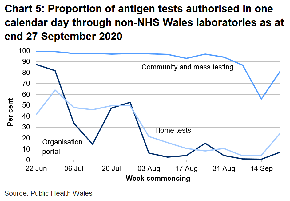 Chart on the proportion of antigen tests authorised in one calendar day through non-NHS Wales labs from 22 June 2020. The proportion of community and mass tests authorised within one calendar day has increased over the latest weeks to 81% after a fall to 55%, in previous weeks this was over 90%. The proportion of home tests and organisational portal tests authorised within one calendar day remains low since 3 August.