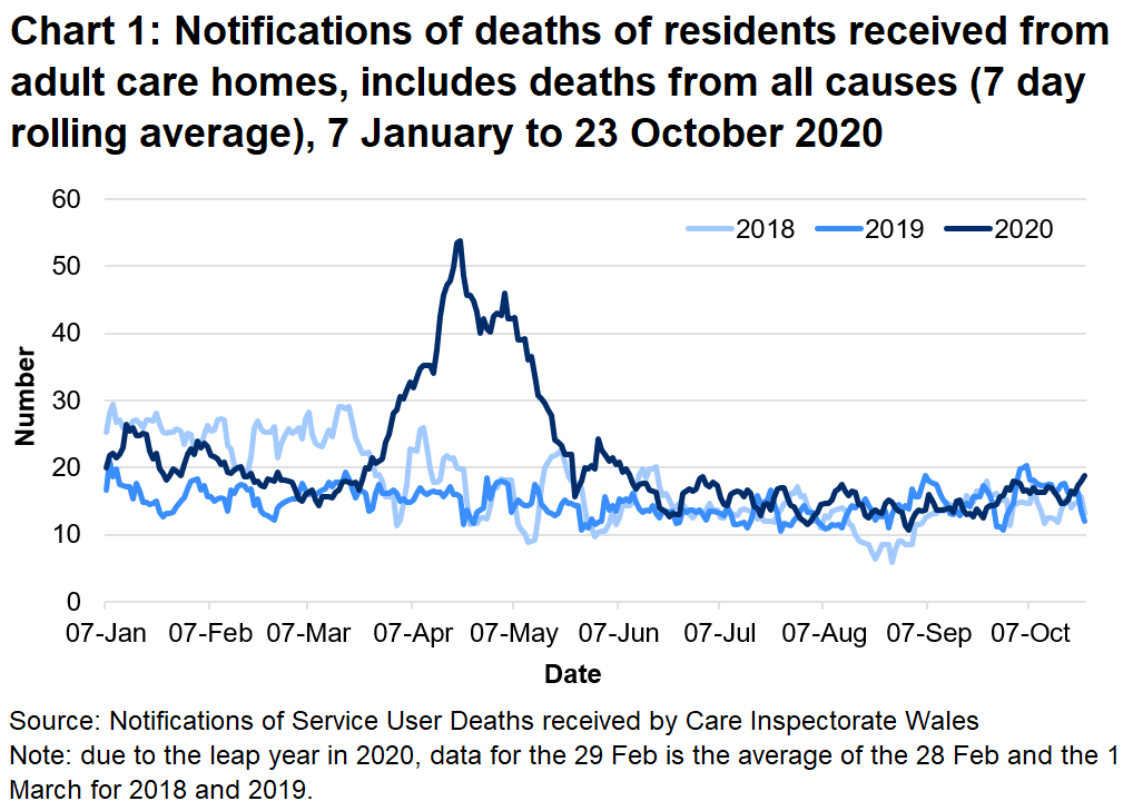 CIW have been notified of 4948 deaths in adult care homes residents since the 1 March 2020. This covers deaths from all causes, not just COVID-19. This is 38% higher than the number of deaths reported for the same time period last year, and 31% higher than for the same period in 2018.