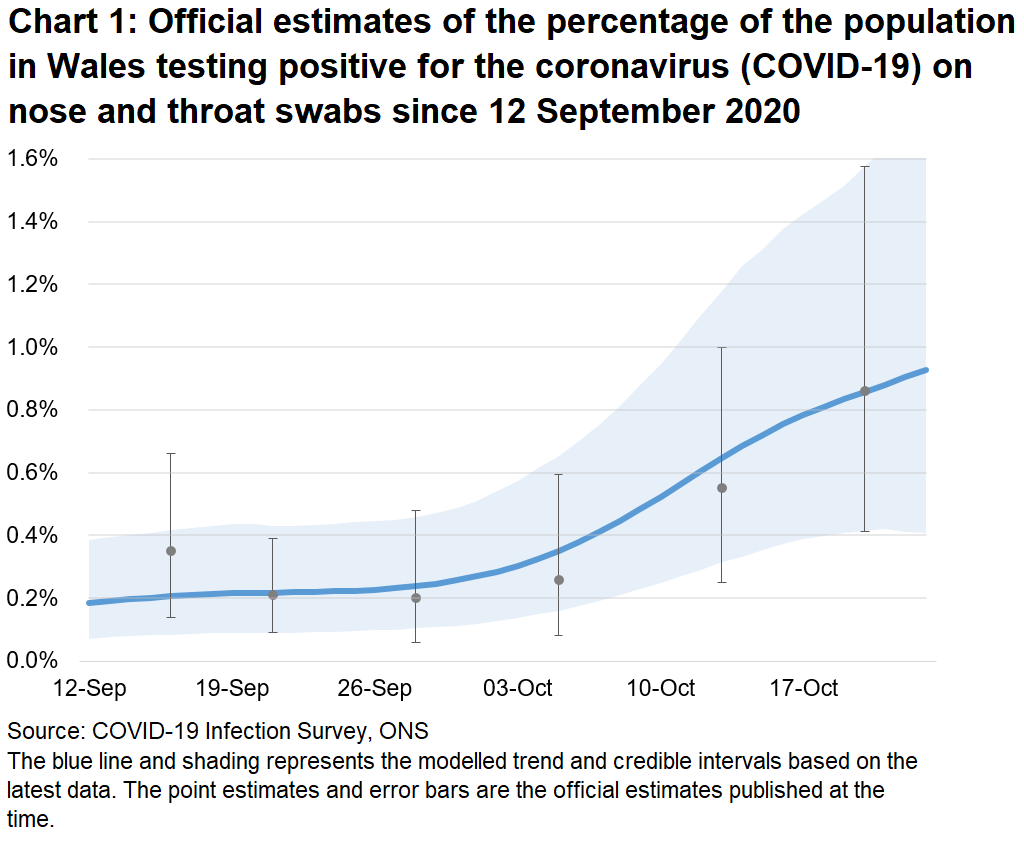 Chart showing the official estimates for the percentage of people testing positive through nose and throat swabs from 12 September to 23 October 2020. The trend has increased in recent weeks.