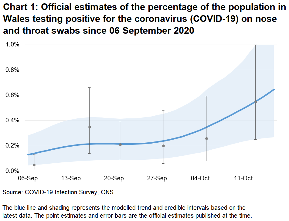 Chart showing the official estimates for the percentage of people testing positive through nose and throat swabs from 06 September to 16 October 2020. The trend has increased in recent weeks.