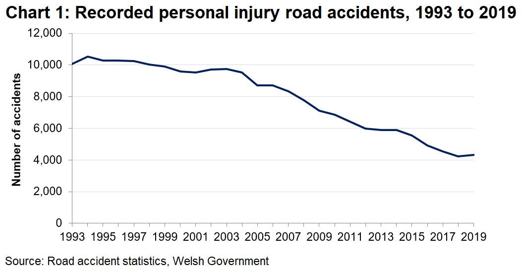 The number of reported accidents in Wales has been falling since 2013.