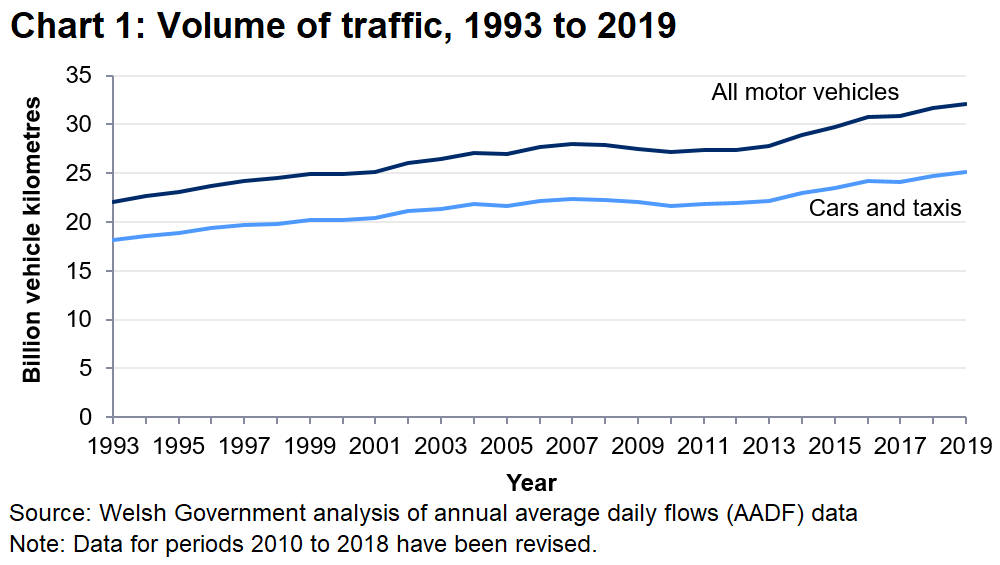 Between 1993 and 2019, traffic volume rose by 44.8% to 32.1 bvk, the highest recorded since 1998.