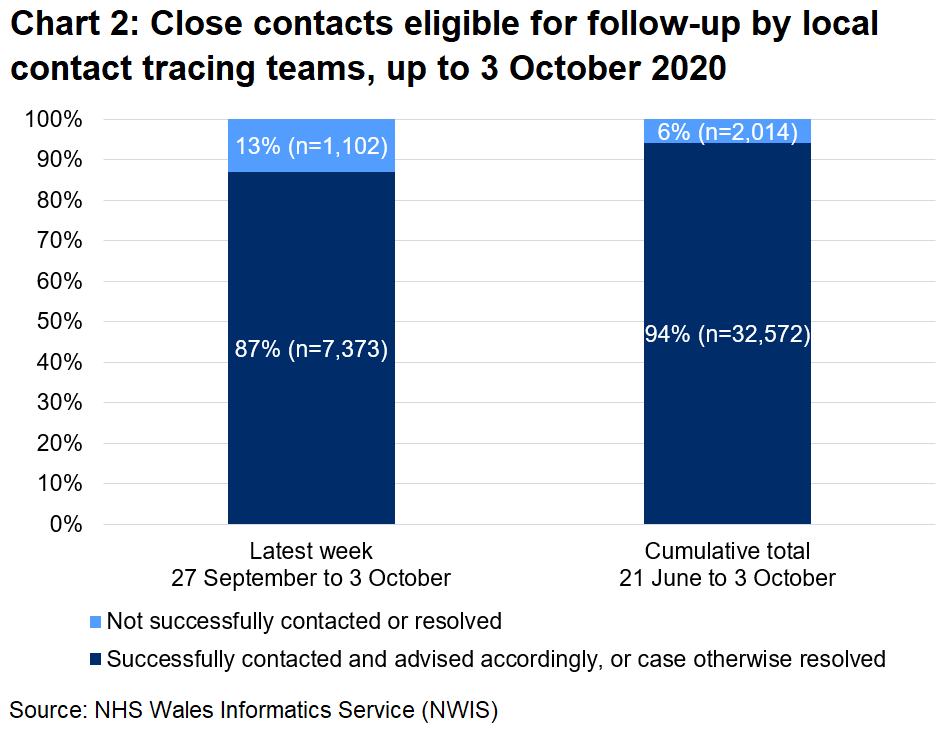 The chart shows that, over the latest week, 87% of close contacts eligible for follow-up were successfully contacted and advised and 13% were not. In total, since 21 June, 94% were successfully contacted and advised and 6% were not.