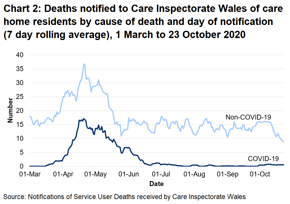 CIW has been notified of 763 care home resident deaths with suspected or confirmed COVID-19. This makes up 15% of all reported deaths. 364 of these were reported as confirmed COVID-19 and 399 suspected COVID-19. The first suspected COVID-19 death notified to CIW was on the 16th March, which occurred in a hospital setting.