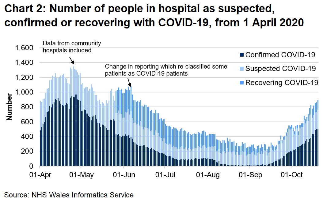 The number of COVID-19 related patients (confirmed, suspected and recovering) in hospital has fallen since the peak in April. However, the number of confirmed COVID-19 patients in hospital has seen an overall increase over recent weeks and is the highest since May 2020.