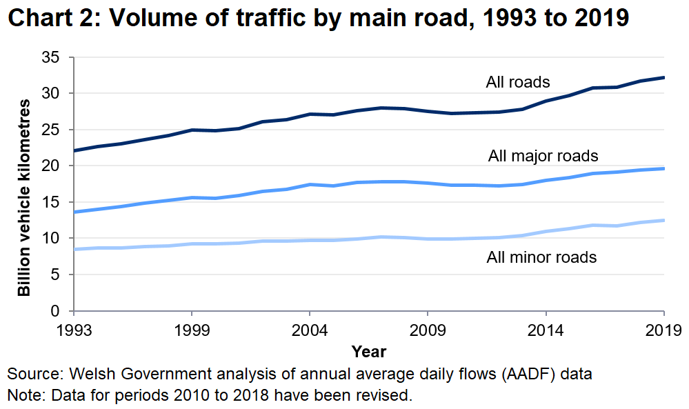 In 2019 major roads accounted for 61% of total traffic volume in Wales and minor roads accounted for 39%.