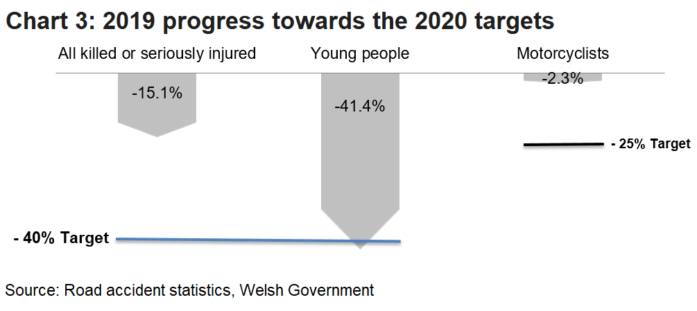 Chart 3 shows the progress that has been made to date towards the 2020 set targets for reduction in killed or seriously injured (KSI) casualties in each of the categories indicated.