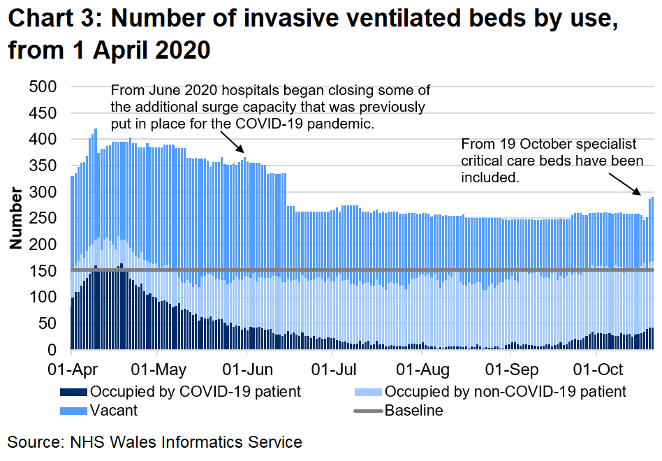 The number of invasive ventilated beds occupied by COVID-19 related patients (confirmed, suspected and recovering) has decreased overall since a peak in April, however there has been an increase over recent weeks.